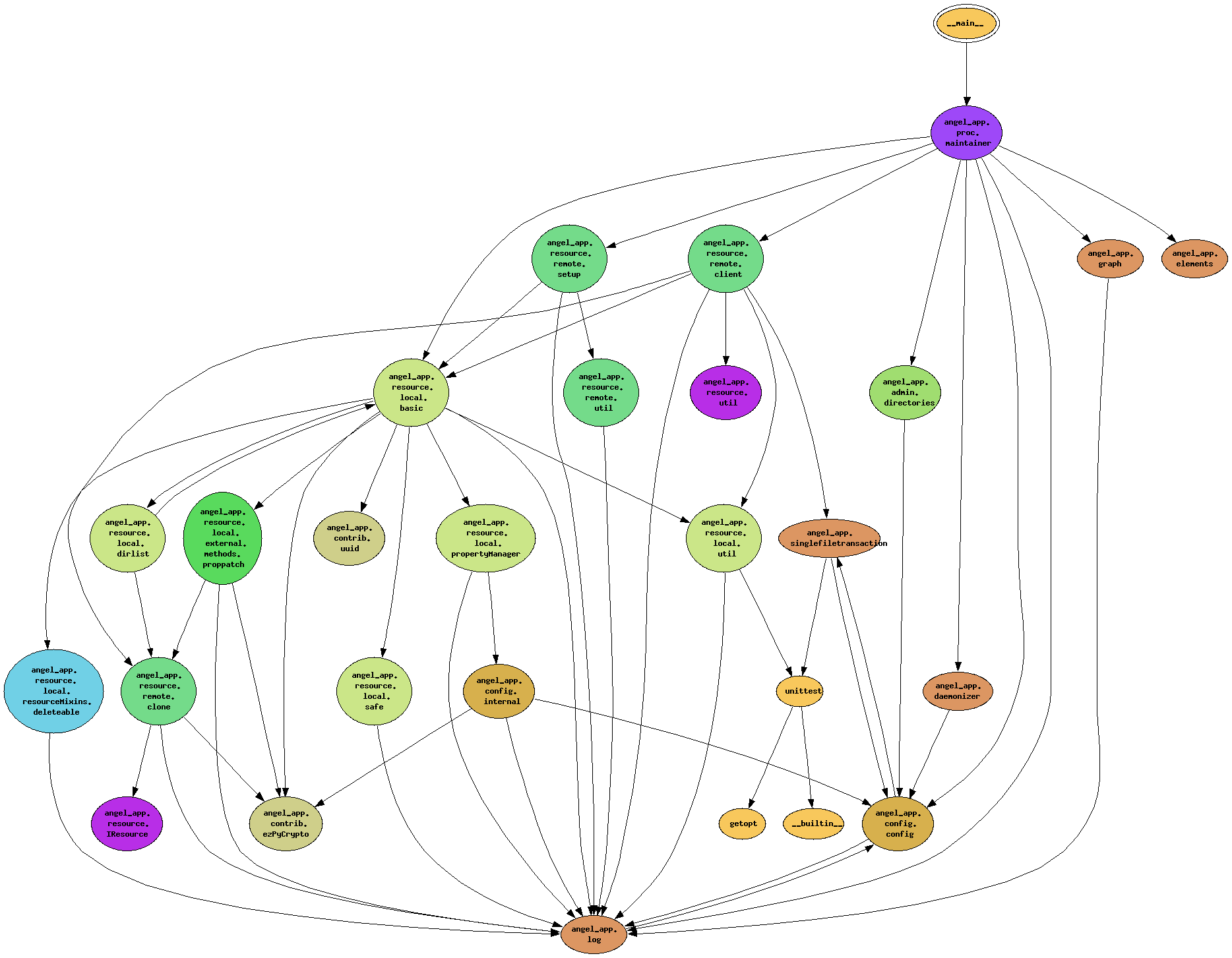 module dependencies of angel-app